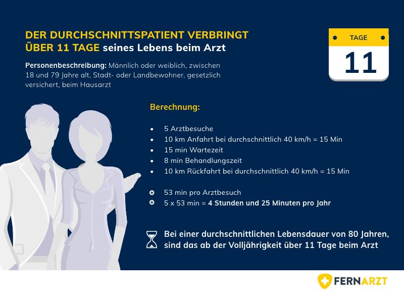 Wartezeiten in deutschen Arztpraxen